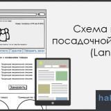 Схема идеальной посадочной страницы (Landing Page)